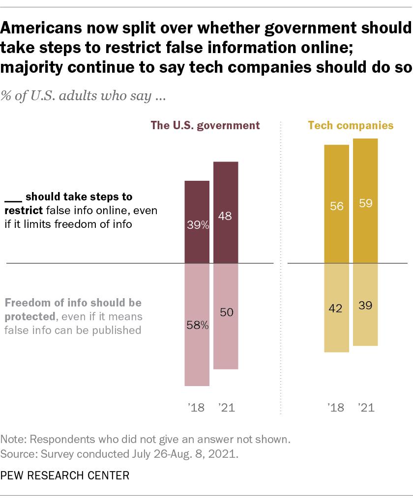 De plus en plus dAmericains pensent que le gouvernement et