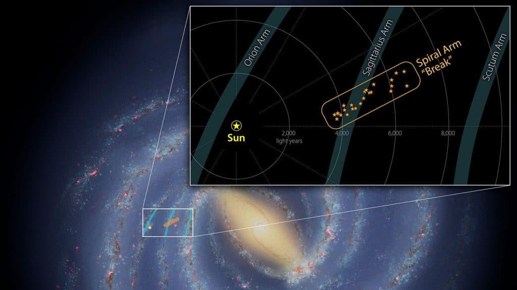 Le graphique montre une pente dans le bras du Sagittaire, une partie de la Voie lactée où les scientifiques ont trouvé une extrémité libre d'étoiles et de gaz