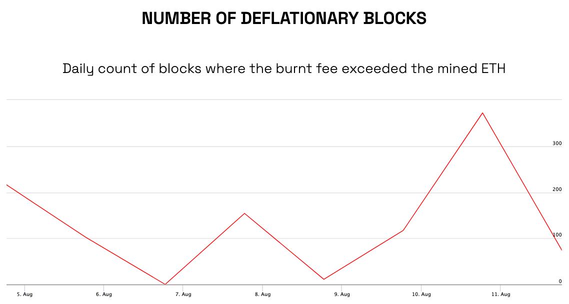 Nombre de blocs déflationnistes produits sur ETH