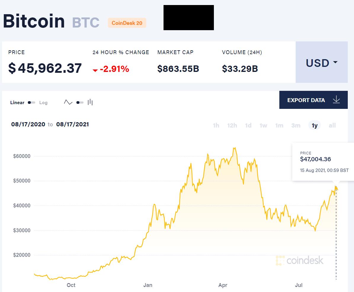 La capitalisation boursiere de la crypto depasse les 2 000