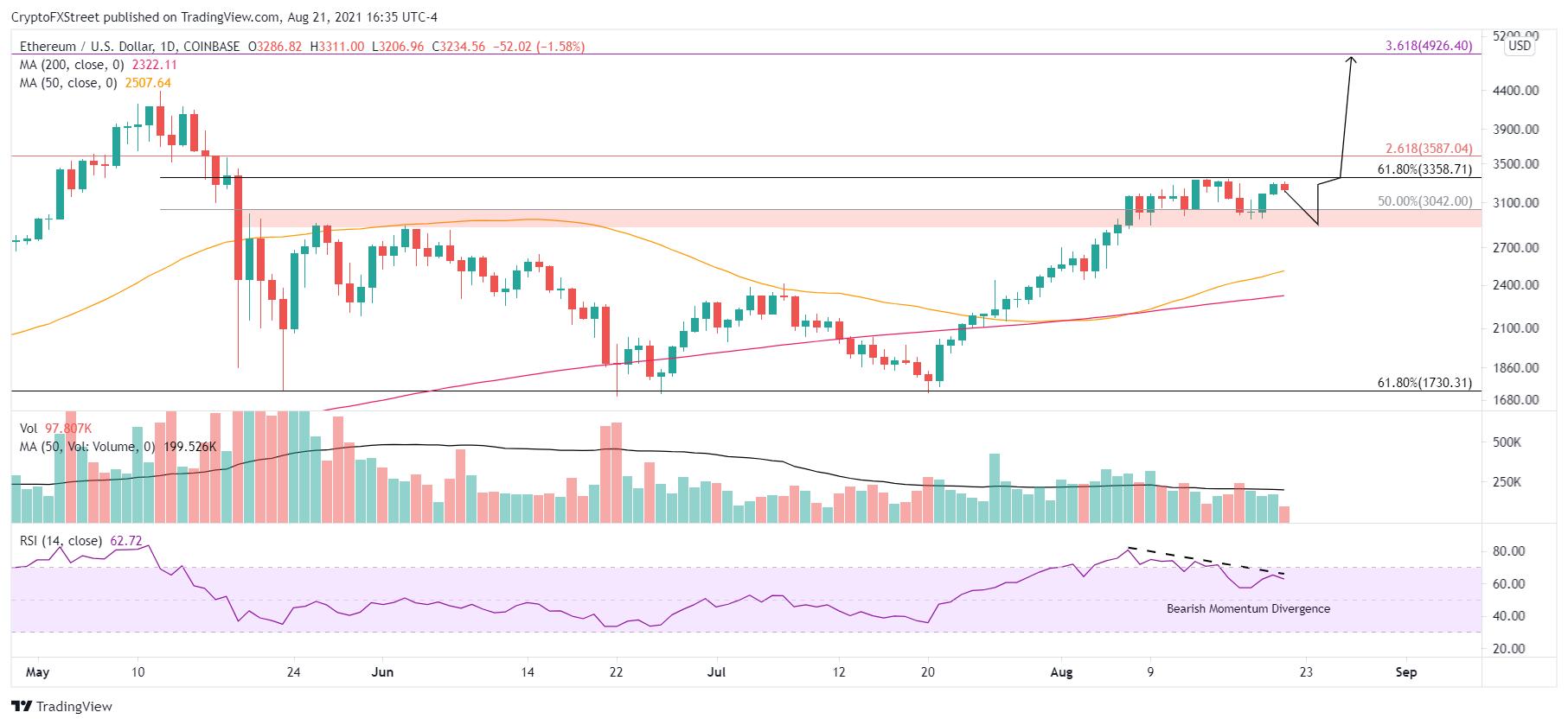 Gráfico diario ETH / USD