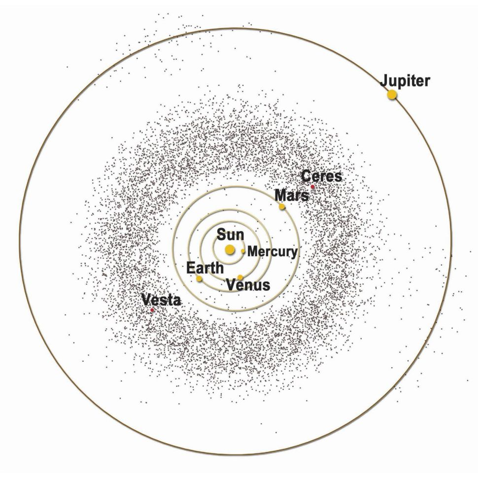 Ceinture d'astéroïdes entre Mars et Jupiter
