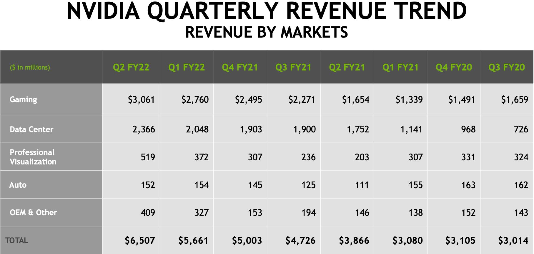 Le chiffre daffaires trimestriel de Nvidia atteint un niveau record