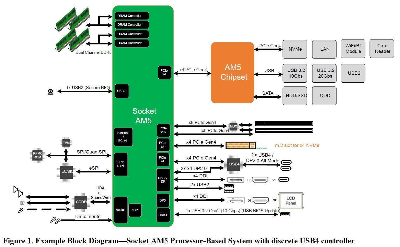 Le prochain socket AM5 dAMD pour les processeurs Raphael semble
