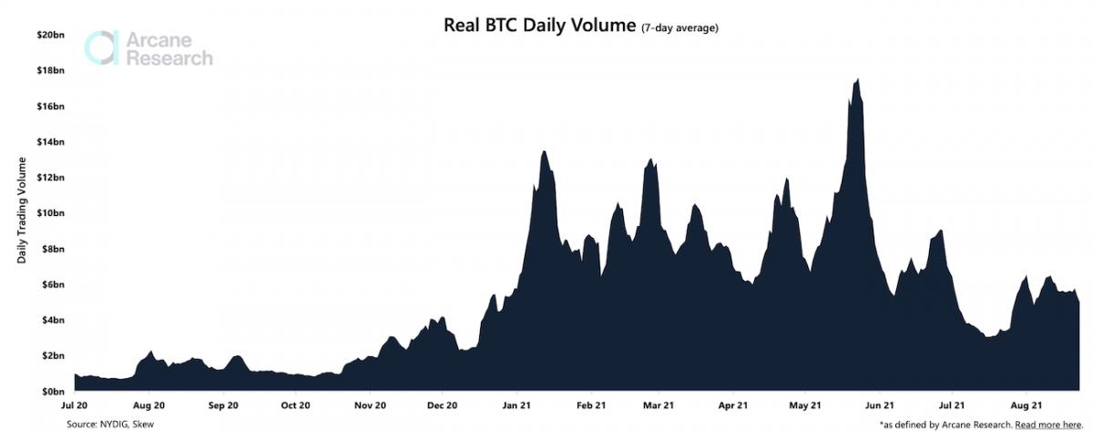 Le volume des echanges de Bitcoin reste faible alors que