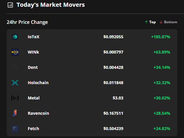 Les Altcoins montent en fleche tandis que les traders Bitcoin