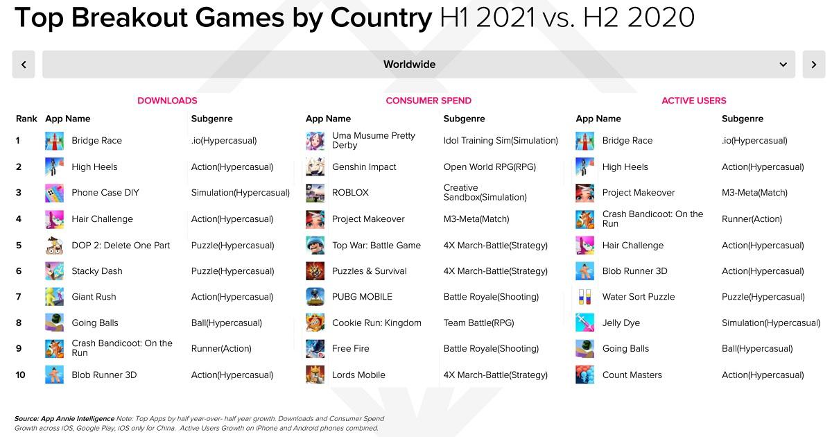 Les jeux hyper casual continuent de dominer le marche mobile