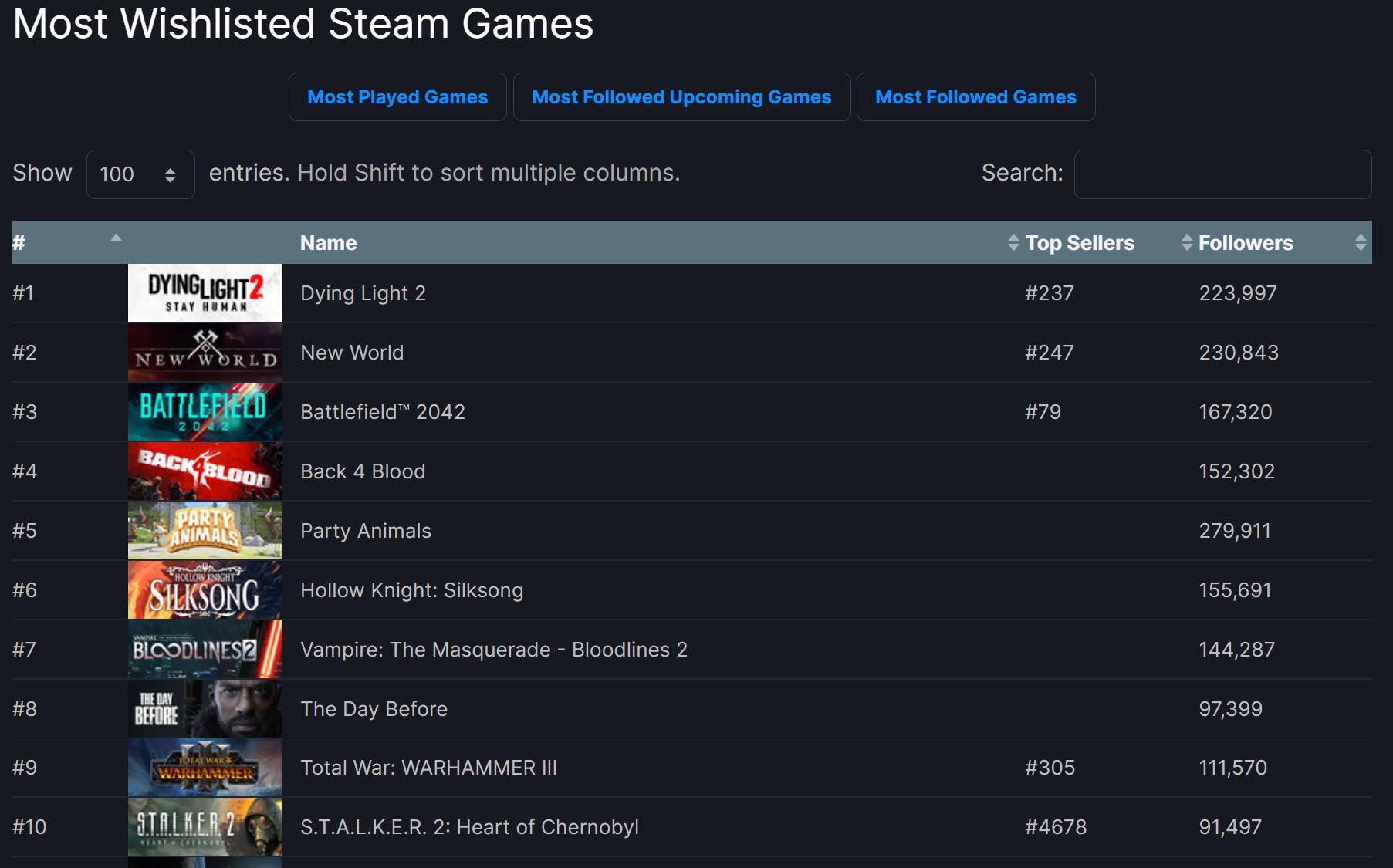 Les jeux les plus convoites de Steam revelent les titres