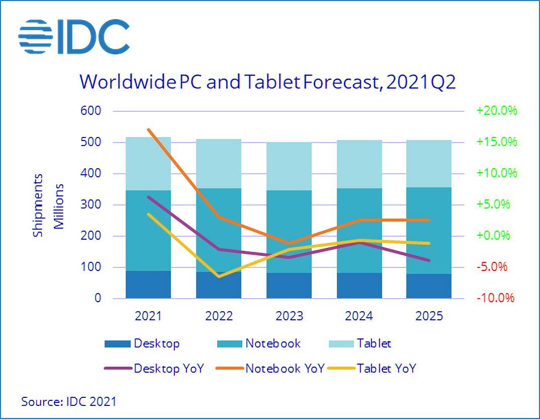 Les livraisons de PC et de tablettes continueront de croitre