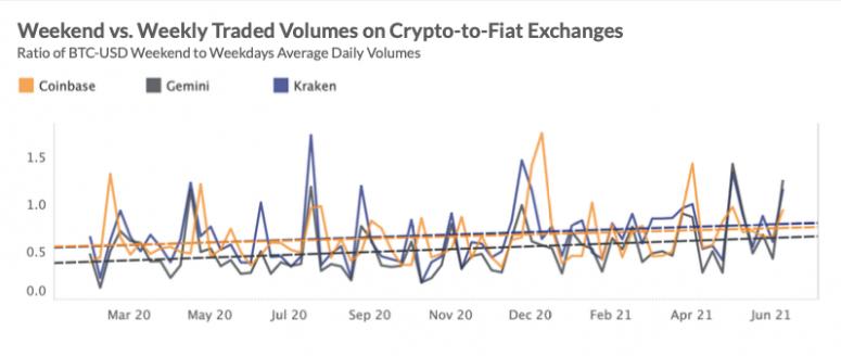 Levolution des modeles de trading crypto revele le changement de