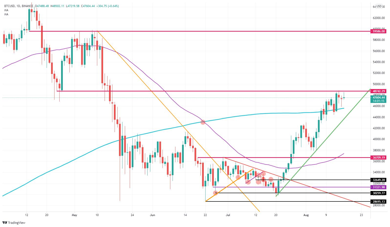 Prediction des prix Bitcoin BTC sur le point de bondir
