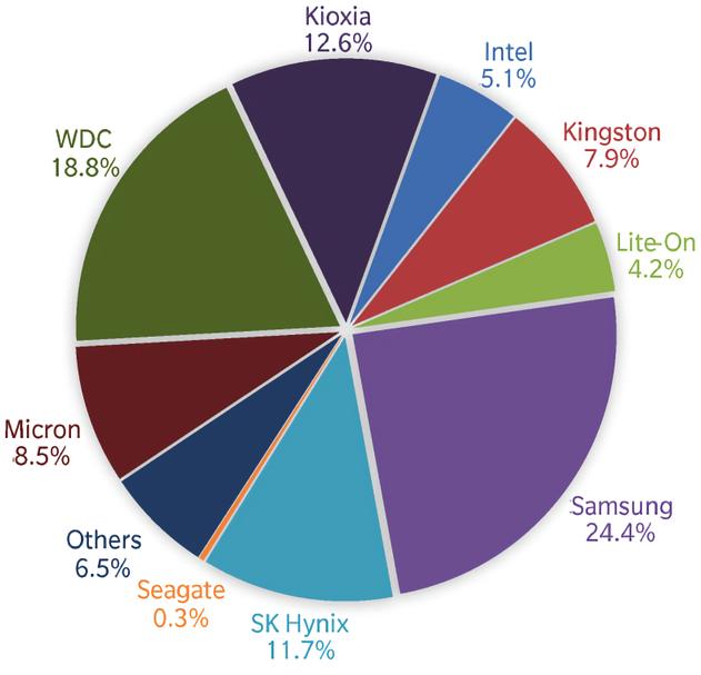 Samsung a largement domine le marche des SSD au