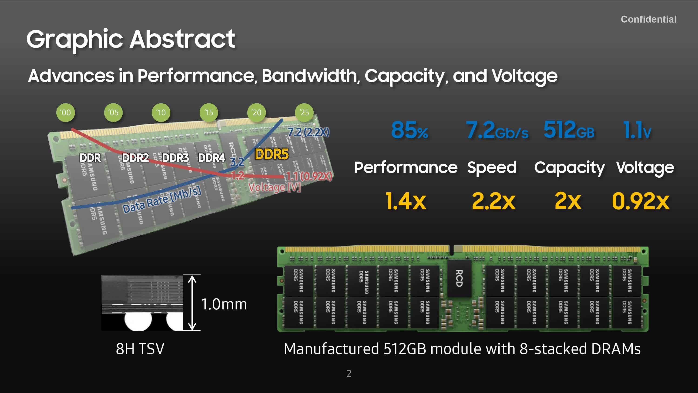 Samsung presente un module de RAM DDR5 7200 de 512 Go