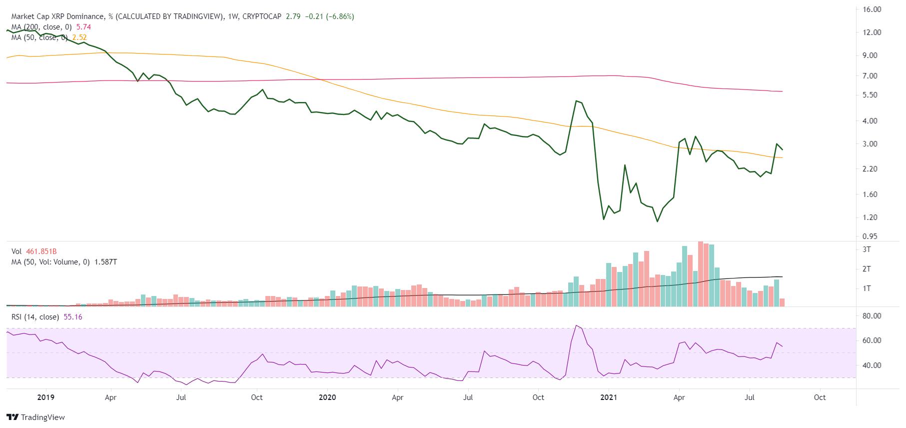 Pourcentage XRP du marché des crypto-monnaies
