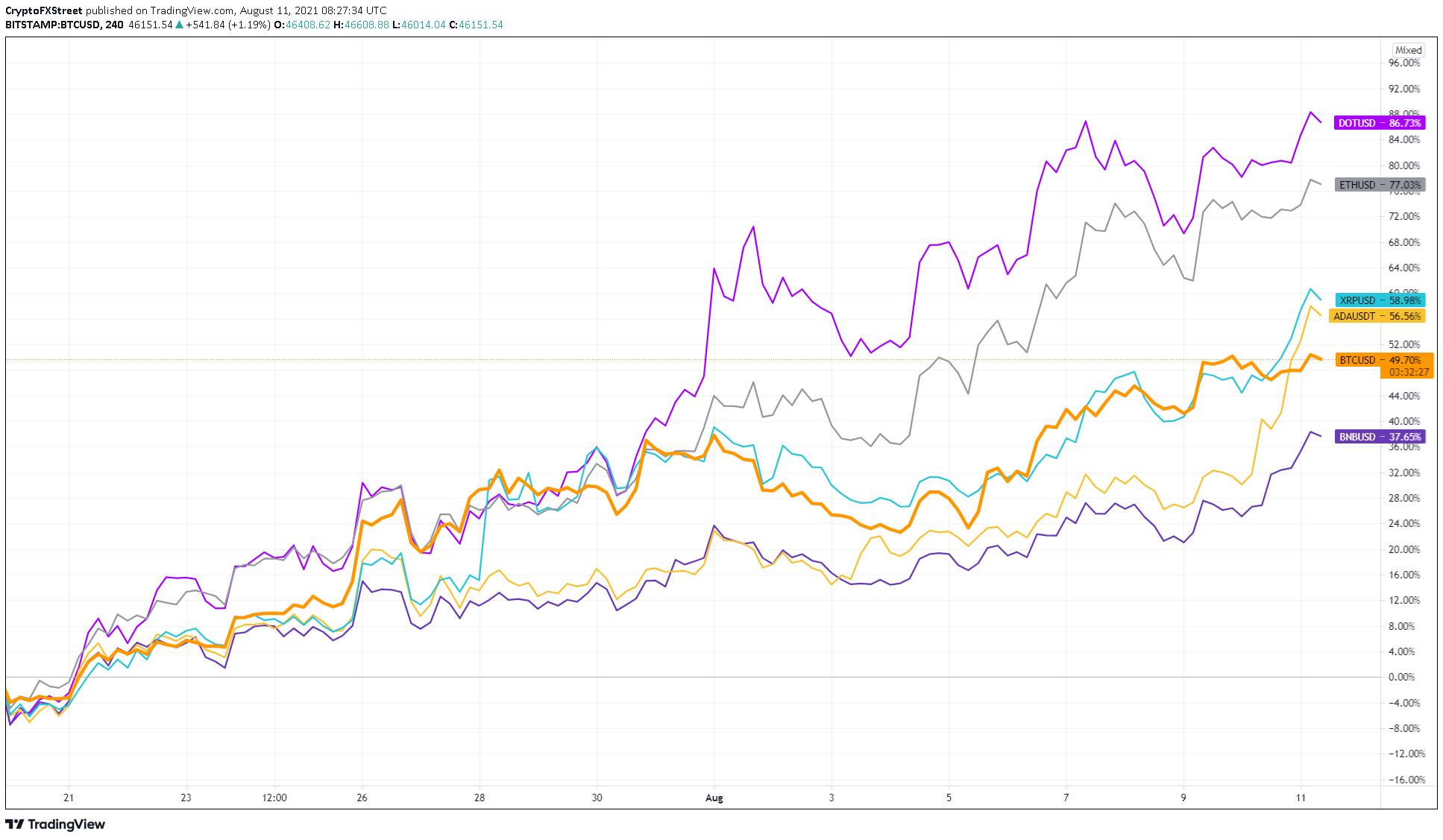 Graphique de performance BTC contre altcoins