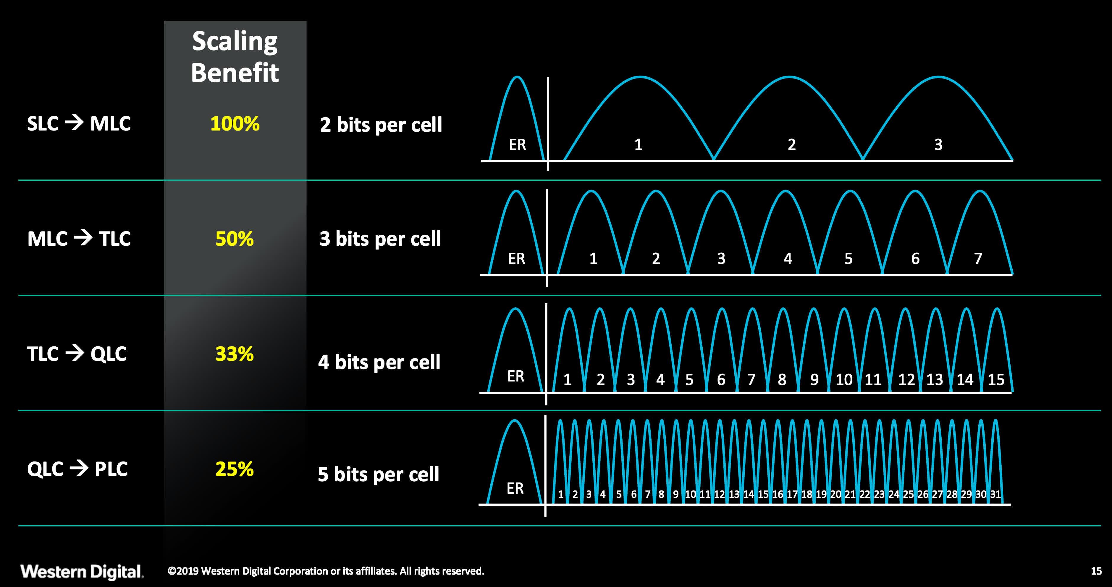 X NAND promet une memoire QLC qui fonctionne a des vitesses