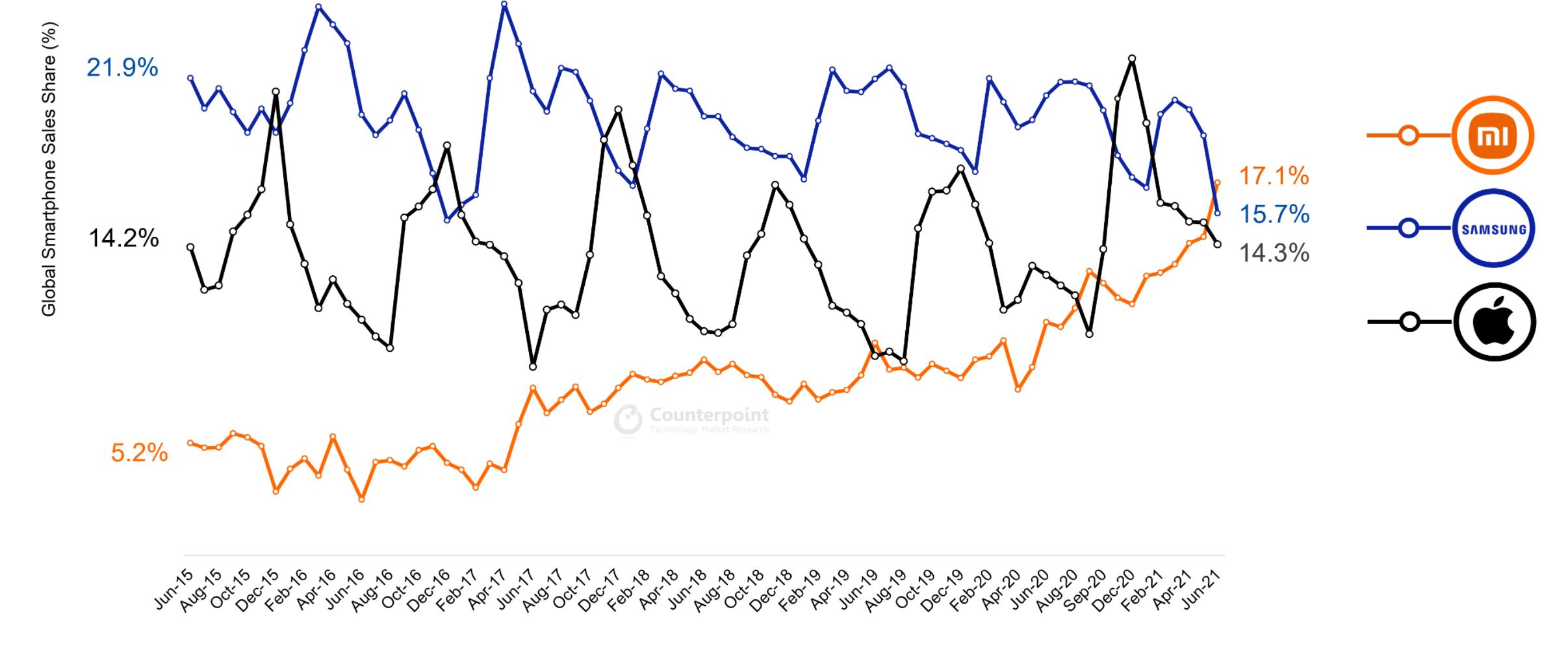 Xiaomi est desormais le plus grand fournisseur de smartphones au