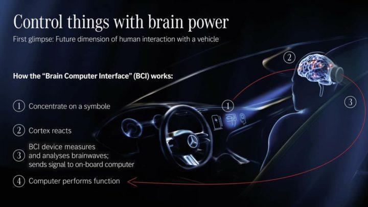 1630943464181 Mercedes-Benz präsentiert ein Auto, das Gedanken liest