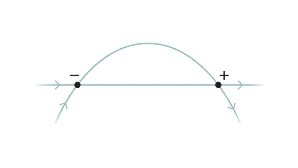 Le graphique montre une ligne traversant une courbe en deux points