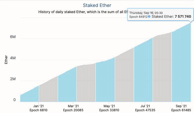 Quantité d'Ethereum mise en jeu dans le contrat de dépôt ETH2