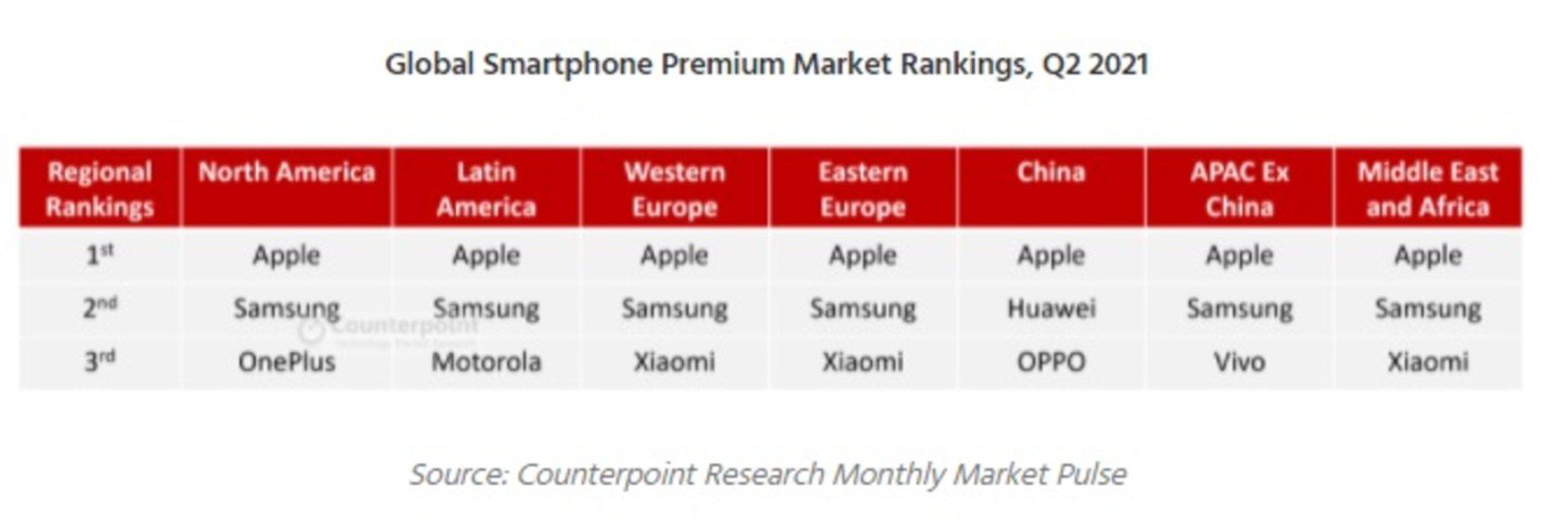 Conclusions du marché mobile au T2-2021, selon Counterpoint Research