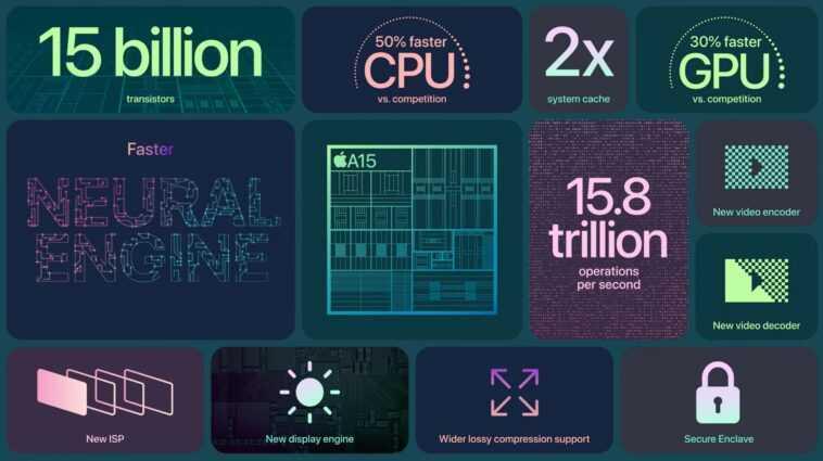 Les Benchmarks De L'iphone 13 Mettent En évidence Les Améliorations