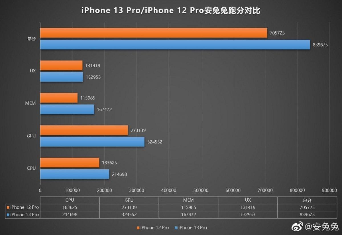 iPhone 13, repères