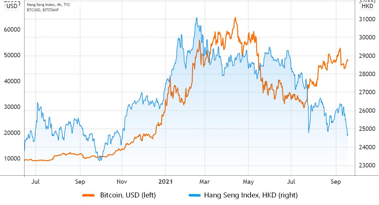 1632098899 398 Voici pourquoi Bitcoin pourrait etre a labri dune crise boursiere