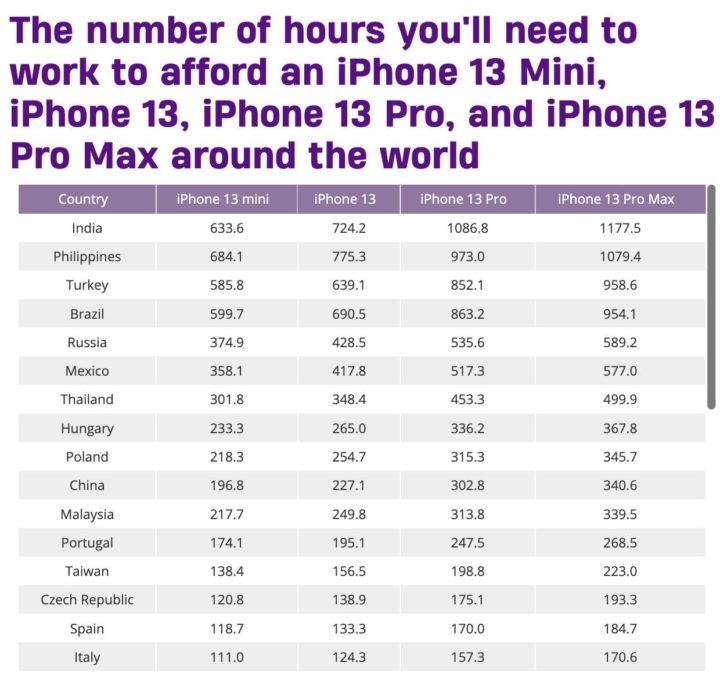 Quantos dias leva para comprar um iPhone 13 para funcionar