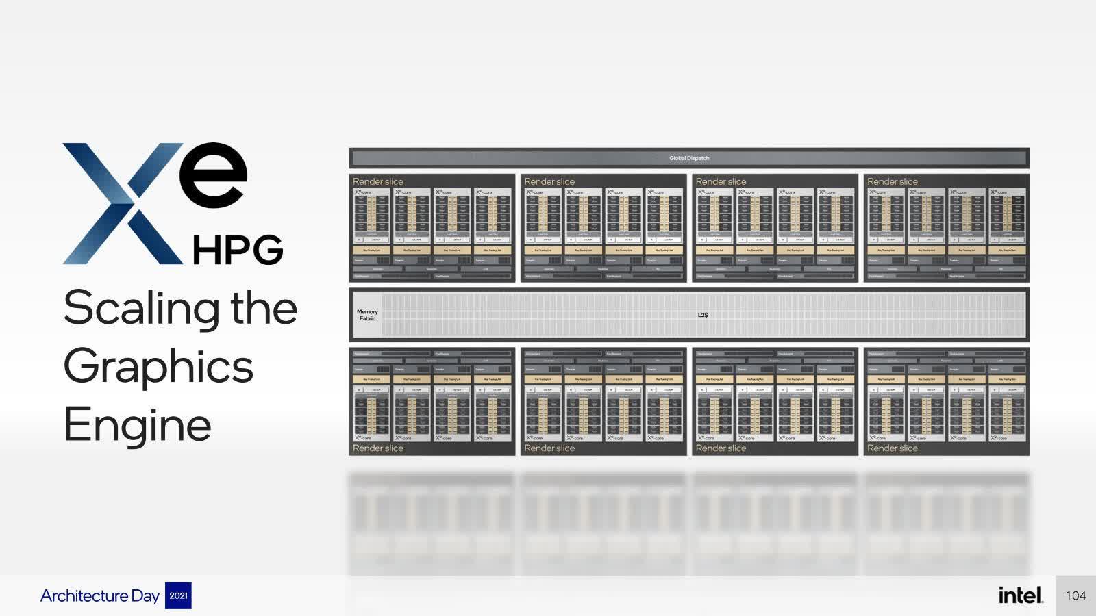 Intel couvre le choix fabuleux du GPU Arc la retrocompatibilite