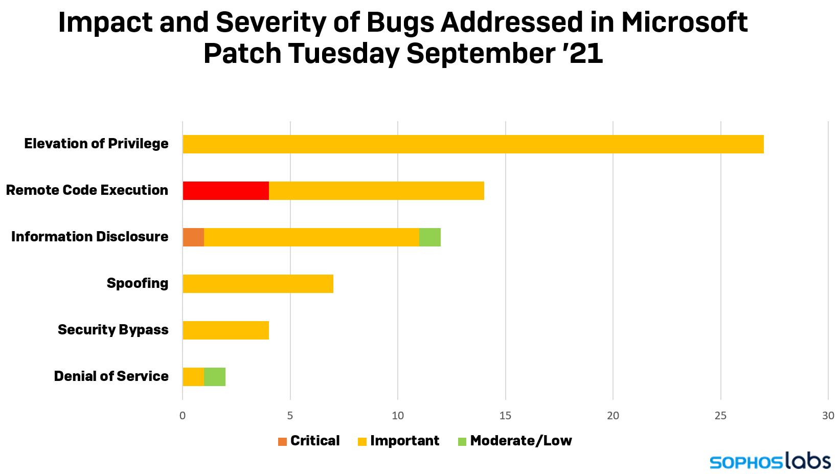 Le Patch Tuesday de Microsoft apporte des correctifs pour plus