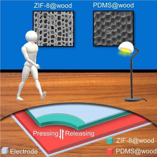 Graphique détaillant l'absorption de la marche sur le plancher en bois, avec le nanogénérateur inséré entre les planches pour générer de l'électricité.  Image: ETH/Divulgation