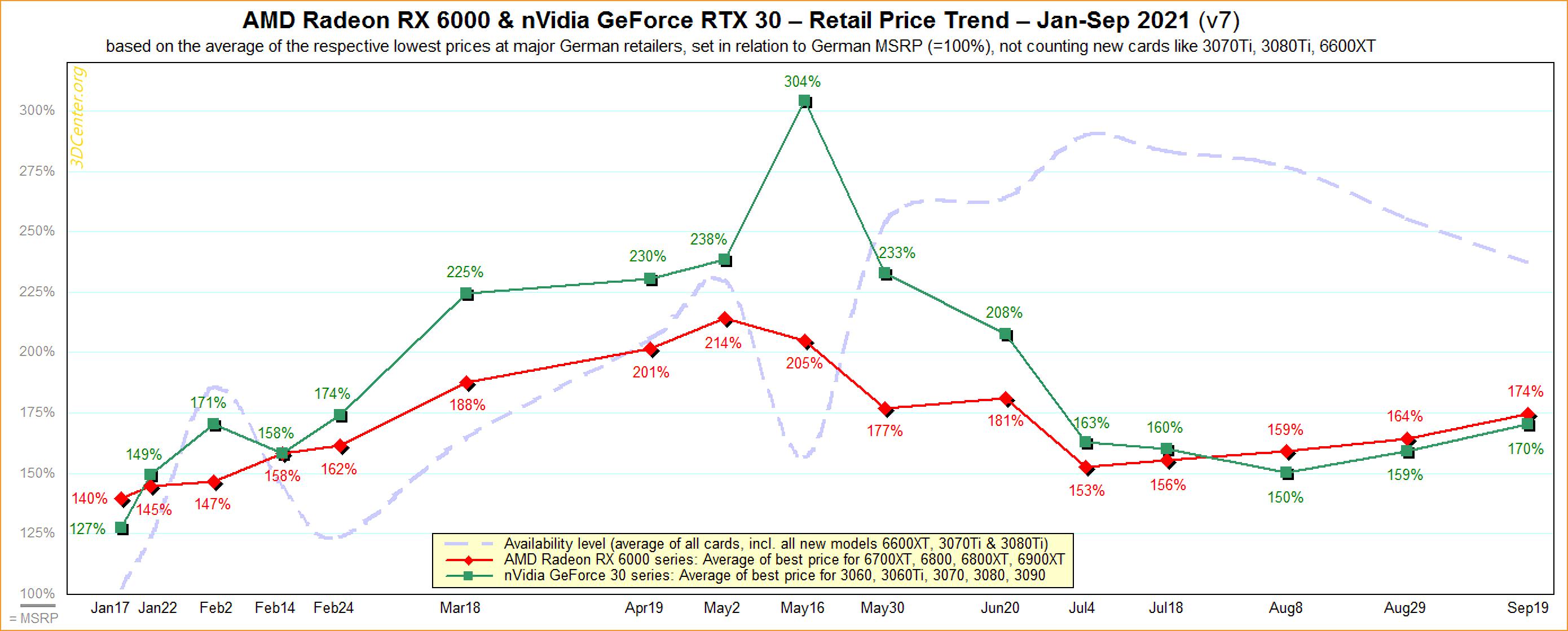 Les prix des GPU Nvidia et AMD retournent dans la