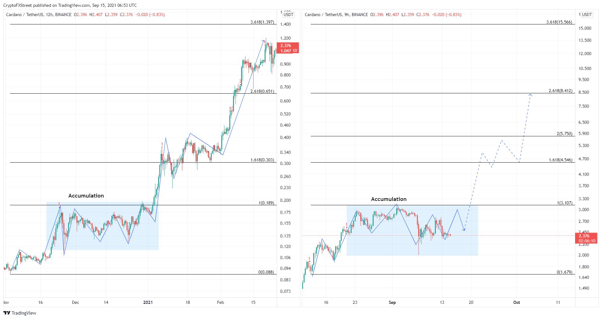 Prediction des prix des crypto monnaies Ethereum Cardano Ripple