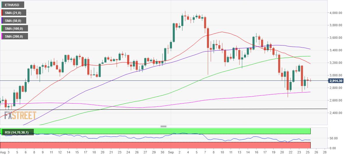 Prediction du prix Ethereum les traders ETH envisagent une baisse