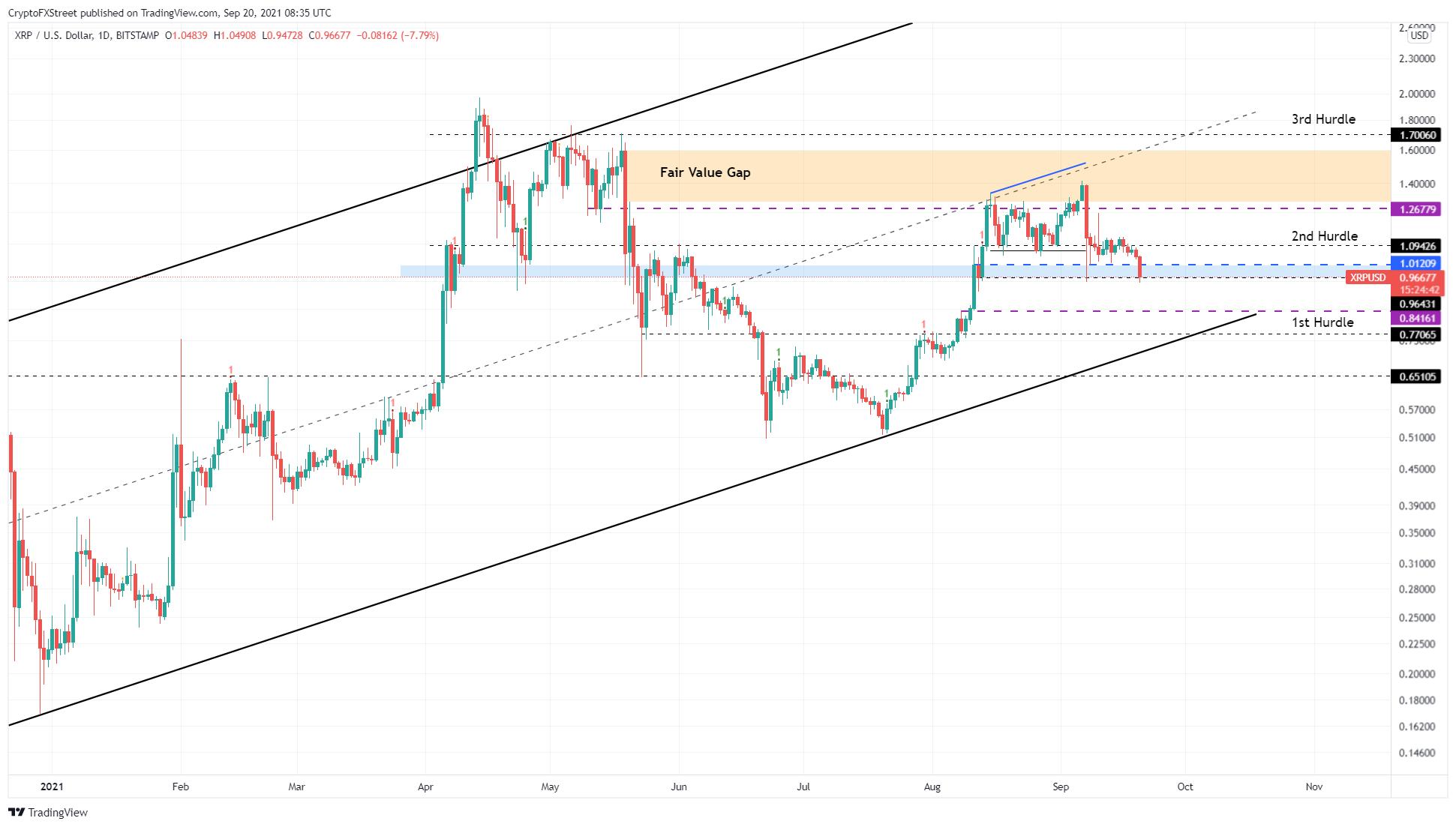 Graphique XRP/USD 1 jour