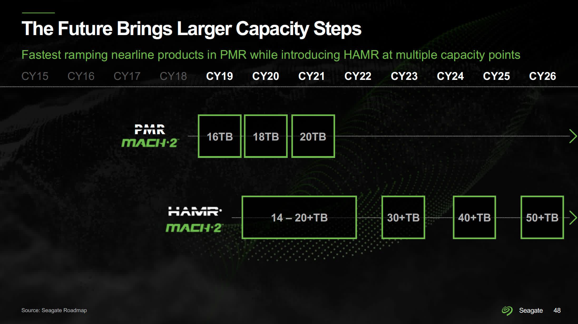 Seagate progresse sur la technologie HAMR de deuxieme generation des