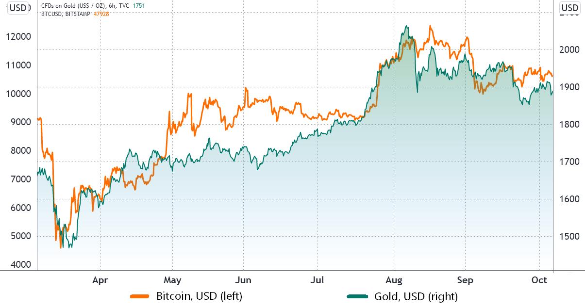 Voici pourquoi Bitcoin pourrait etre a labri dune crise boursiere