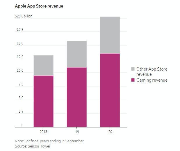 1633343946 890 Apple est desormais lune des societes de jeux les plus