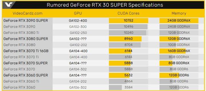 1633444954 864 Les graphiques RTX 3090 Super RTX 3070 Ti 16 Go