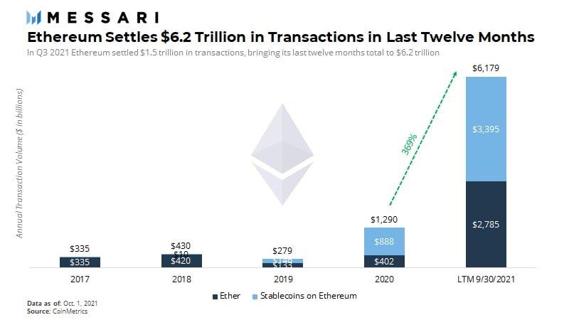 Transactions Ethereum réglées au cours des douze derniers mois.