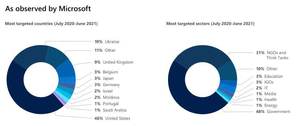 Microsoft Plus de la moitie de toutes les cyberattaques